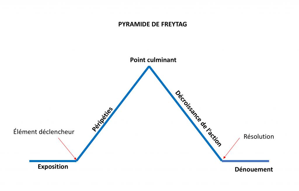 Schéma représentant les étapes de la narration décrites dans la pyramide de Freytag